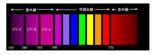 紫外線・赤外線・可視光線